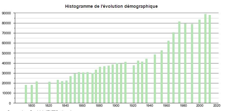 Evolution Démographique Poitiers Malraux