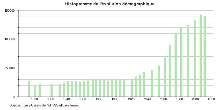 Programme Loi Malraux Aix en Provence - Démographie