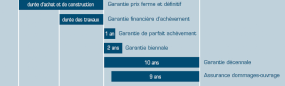 La GFA (Garantie de Fin d'Achèvement) en Malraux